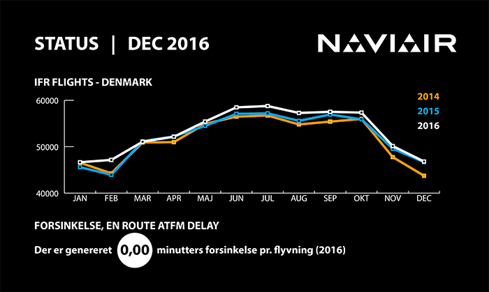 infographic_naviair_2016_12DEC_IFRenroute_700px