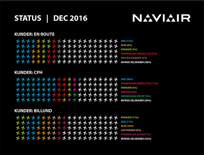 infographic_naviair_2016_12DEC_kunder_700px